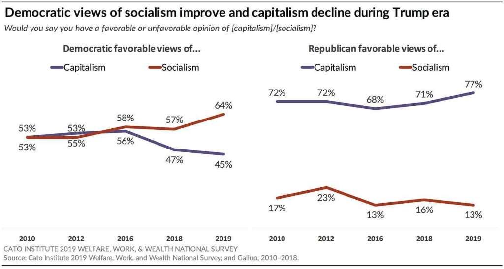 Democratic views of socialism improve and capitalism decline during Trump era.