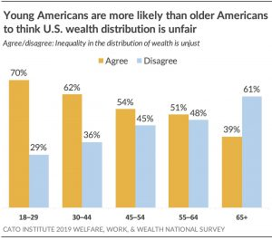 Young Americans are more likely than older Americans to think wealth distribution is UNFAIR.
