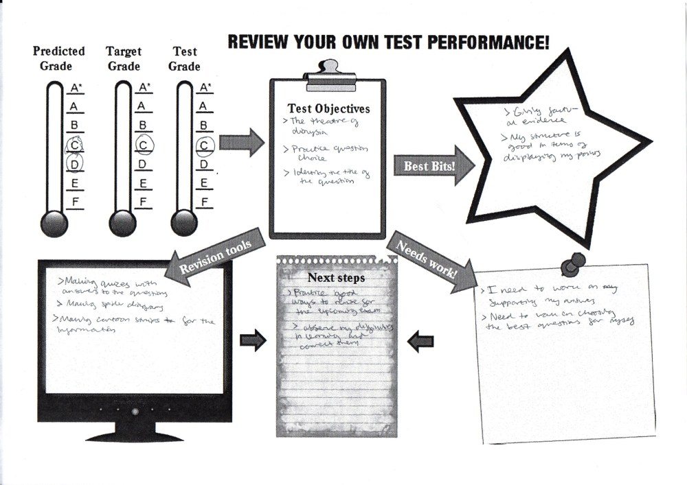 The 5-minute test review sheet (5/5)