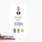 CON 44% DE VOTOS, BARBOSA SE CONVIERTE EN GOBERNADOR ELECTO DE PUEBLA