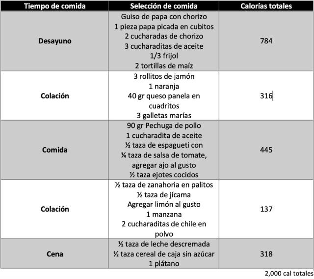 Menú correspondiente a Adolescentes (13 a 15.11 años, 2,000 kcal totales)