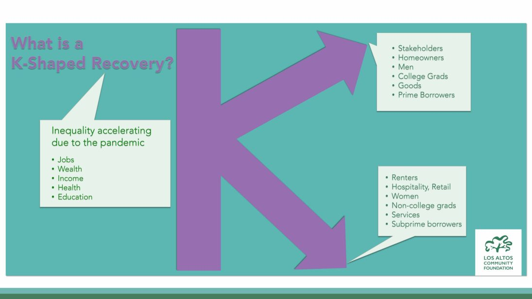 K-Shaped Recovery Graphic