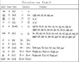 El lenguaje TAMIL, vocales.