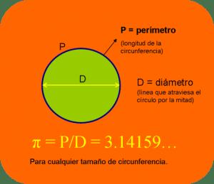 Cálculo con Pí y 360º
