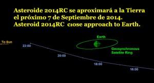 Trayectoria del Asteroide según la NASA.