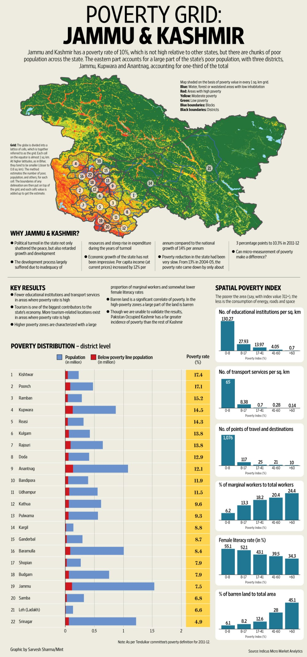 g-charticle-poverty-jammukashmir_web
