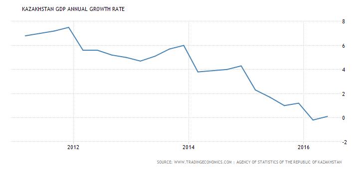 kazakhstan-gdp-growth-annual