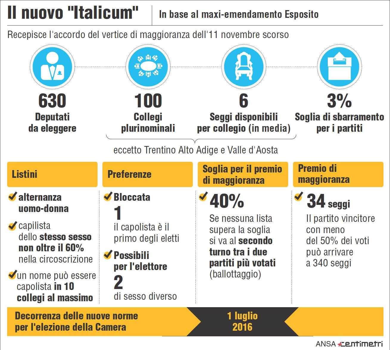 italicum-numeri