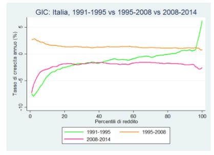disuguaglianze-crisi