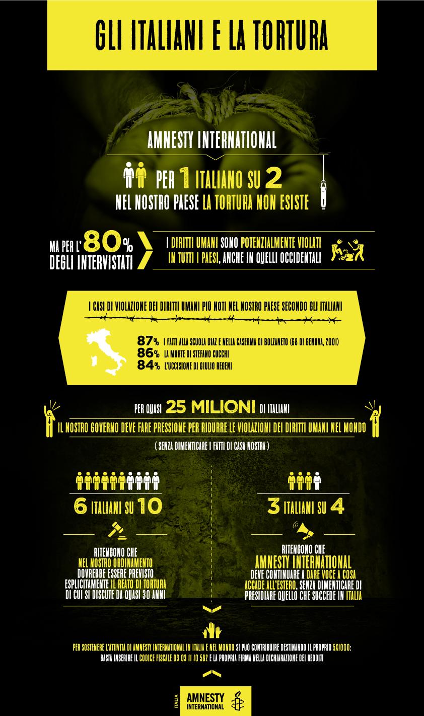 Amnesty-infograficaTorture-2