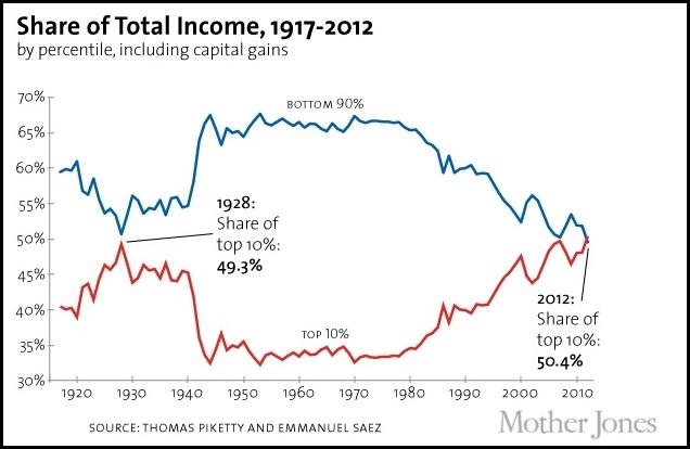 dsuguaglianza-usa-ricchi