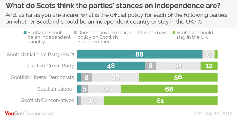 Party independence stances-01