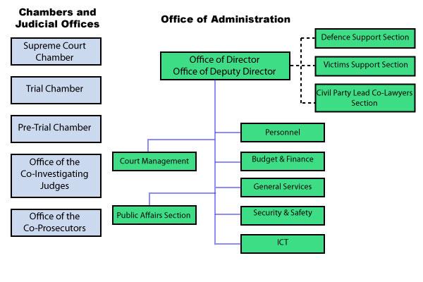 org-chart-english.jpg
