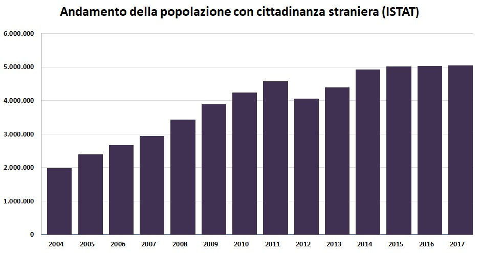 Numero di cittadini stranieri residenti in Italia per anno