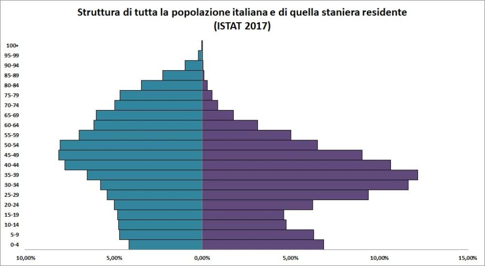 La popolazione straniera risulta mediamente più giovane di quella italiana totale