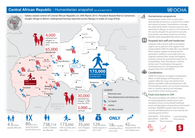 145039-Central African Republic Humanitarian snapshot