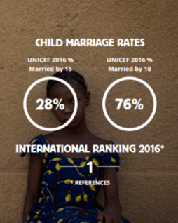 Child-Marriage-Rates-Niger-e1488905033902