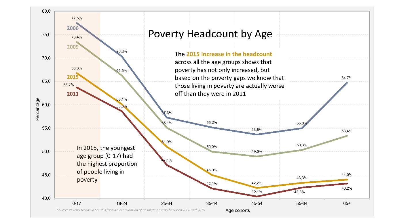 poverty-by-age