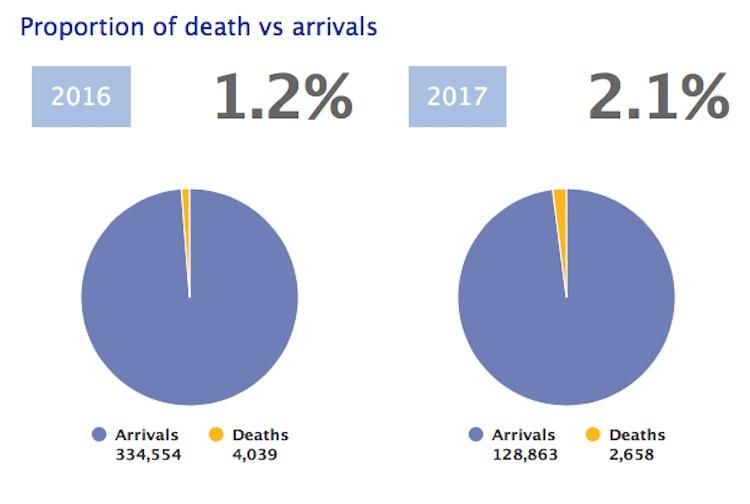 Morti-Mediterraneo_percentualiOIM (1)