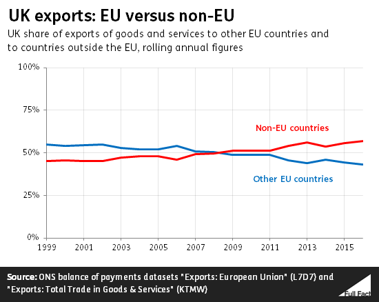 UK_exports_EU_vs_nonEU.png