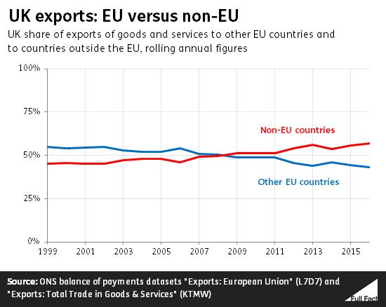 UK_exports_EU_vs_nonEU.png