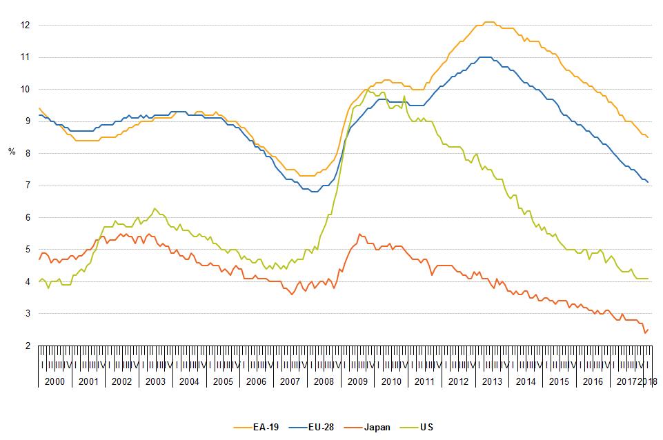 Disoccupazione-eurostat