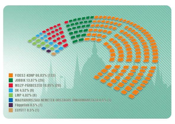 risultati-ungheria-seggi