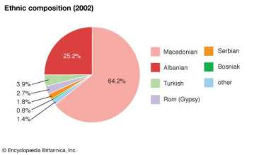 ethnic composition-macedonia