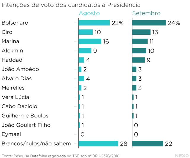 Intenções_de_voto_dos_candidatos_à_Presidência_Agosto_Setembro_chartbuilder.png
