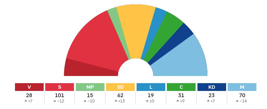 Svezia-elezioni-voto-seggi.png