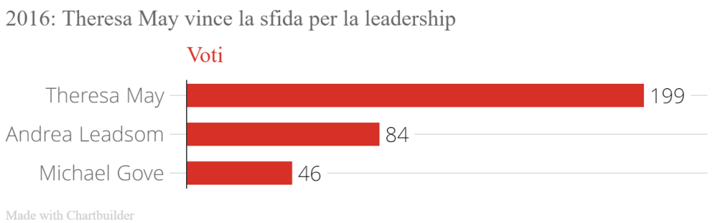 2016__Theresa_May_vince_la_sfida_per_la_leadership_Voti_chartbuilder