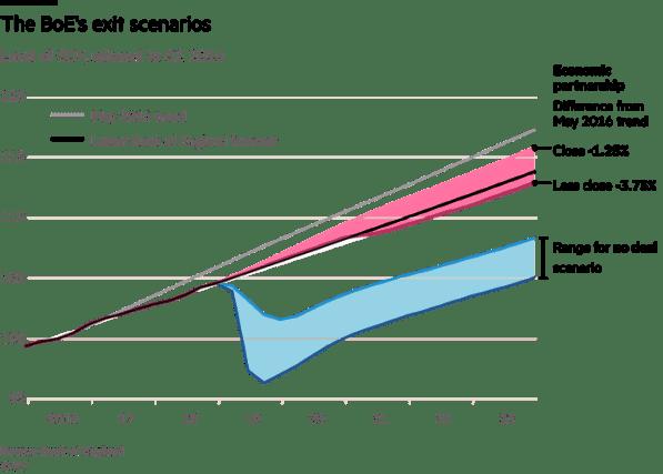 Brexit GDP BoE