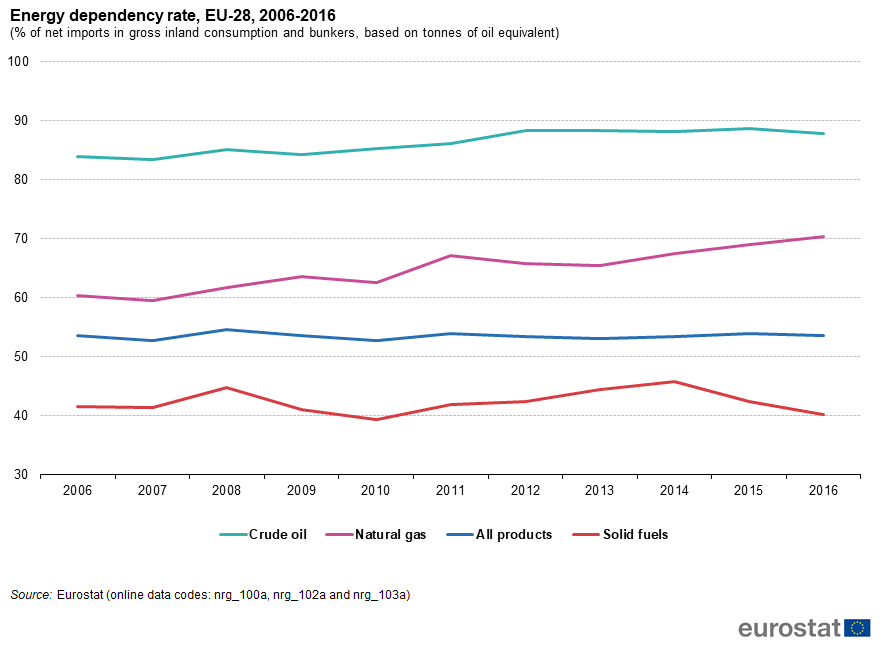 Energy_dependency_rate,_EU-28,_2006-2016_(%_of_net_imports_in_gross_inland_consumption_and_bunkers,_based_on_tonnes_of_oil_equivalent).png