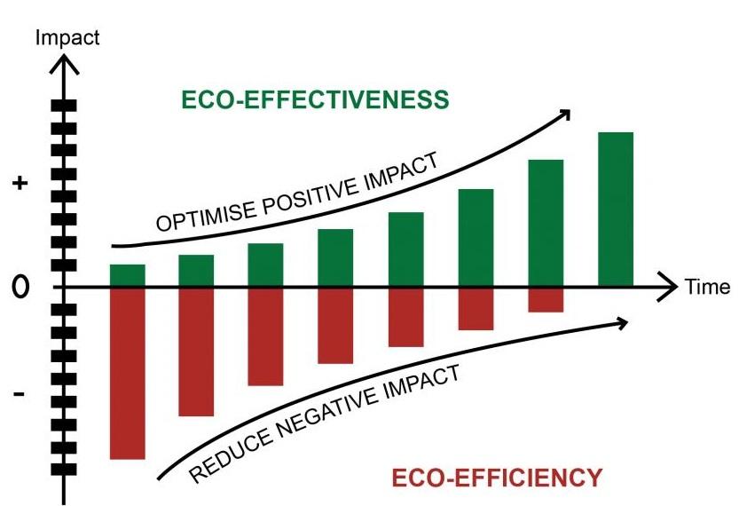 120702_Graph_Effektivität-Effizienz_ENG