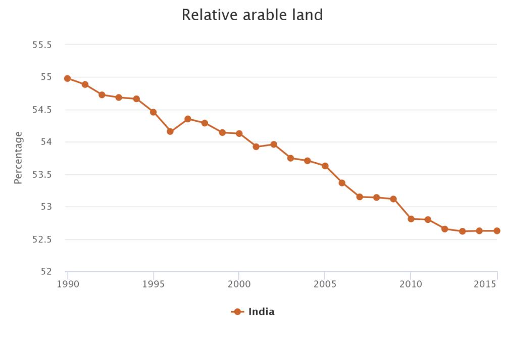 relative arable land