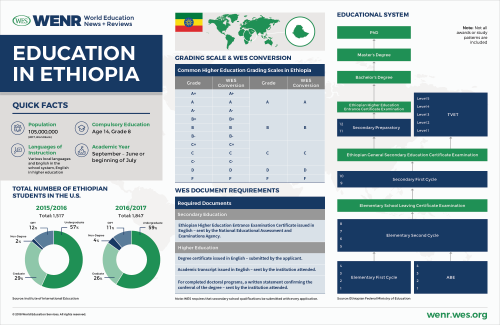 WENR-1118-Country_Profile-Ethiopia-1