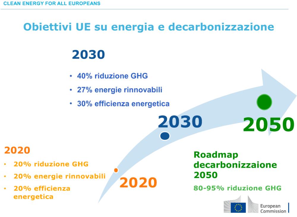 obiettivi clima europa