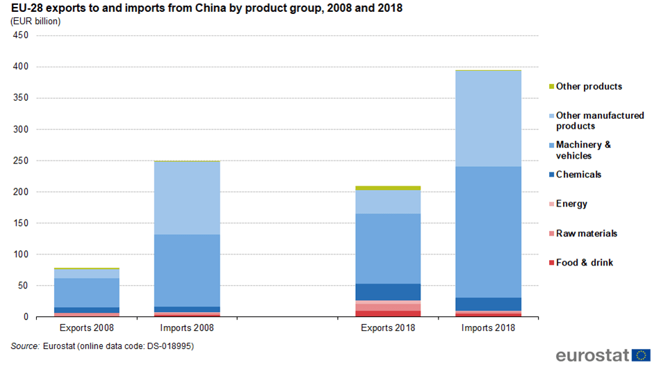 EU-28_exports_to_and_imports_from_China_by_product_group,_2008_and_2018