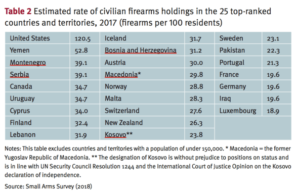 table rate civilian arms holding.png