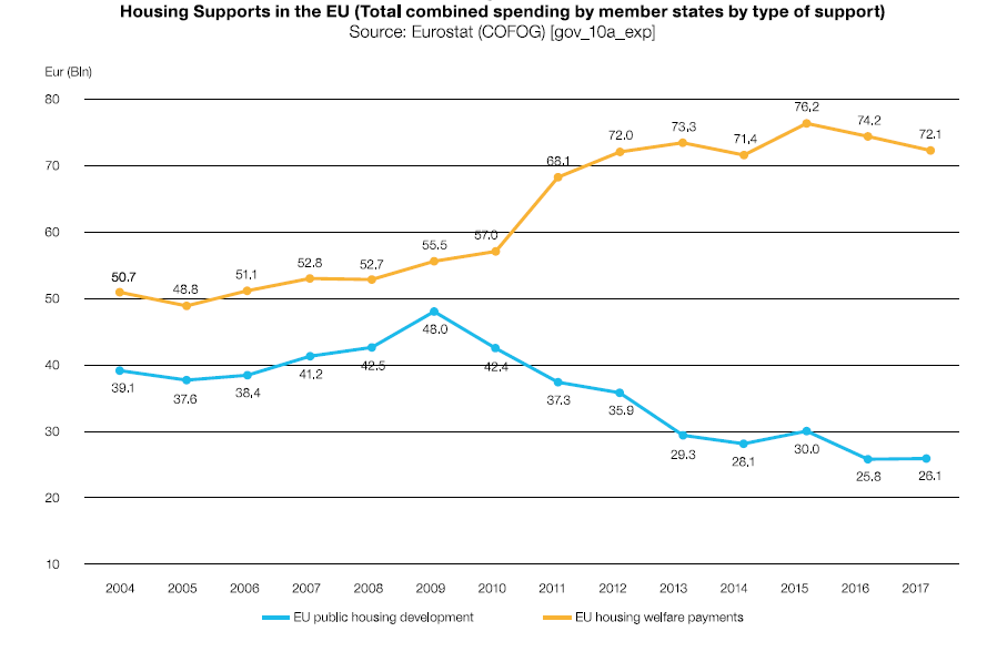 Housing Supports in the EU