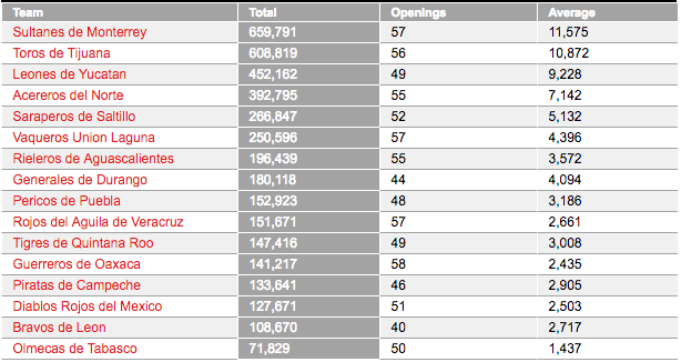 LMB asistencia público 2017 Liga Mexicana de Béisbol entradas