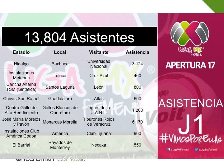 Liga Femenil Jornada 2 Estadios partidos