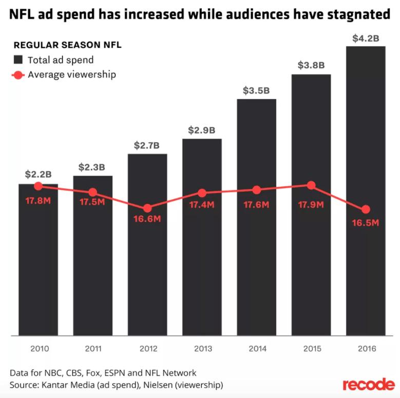 NFL ratings anuncios mercado kickoff Patriots Tom Brady Chiefs