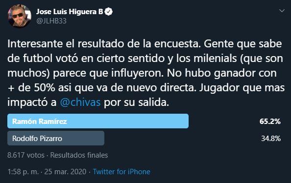 07/03/2020, Rodolfo Pizarro y José Luis Higuera protagonizan pelea por culpa de Chivas