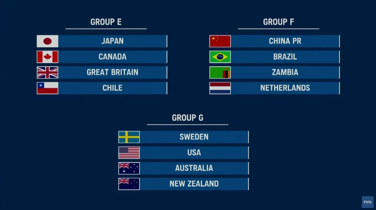 Tokio 2020 grupos futbol femenil Juegos Olímpicos