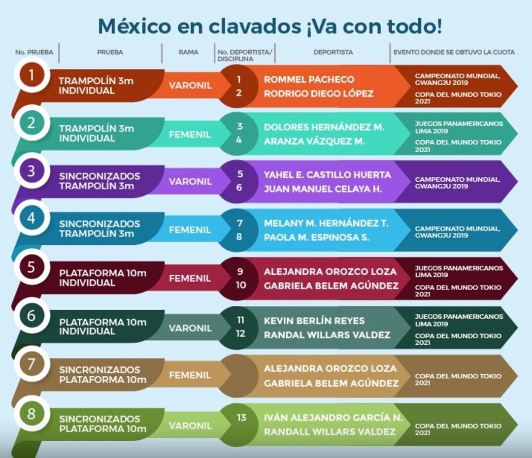 Clavadistas mexicanos pruebas olímpicas boletos