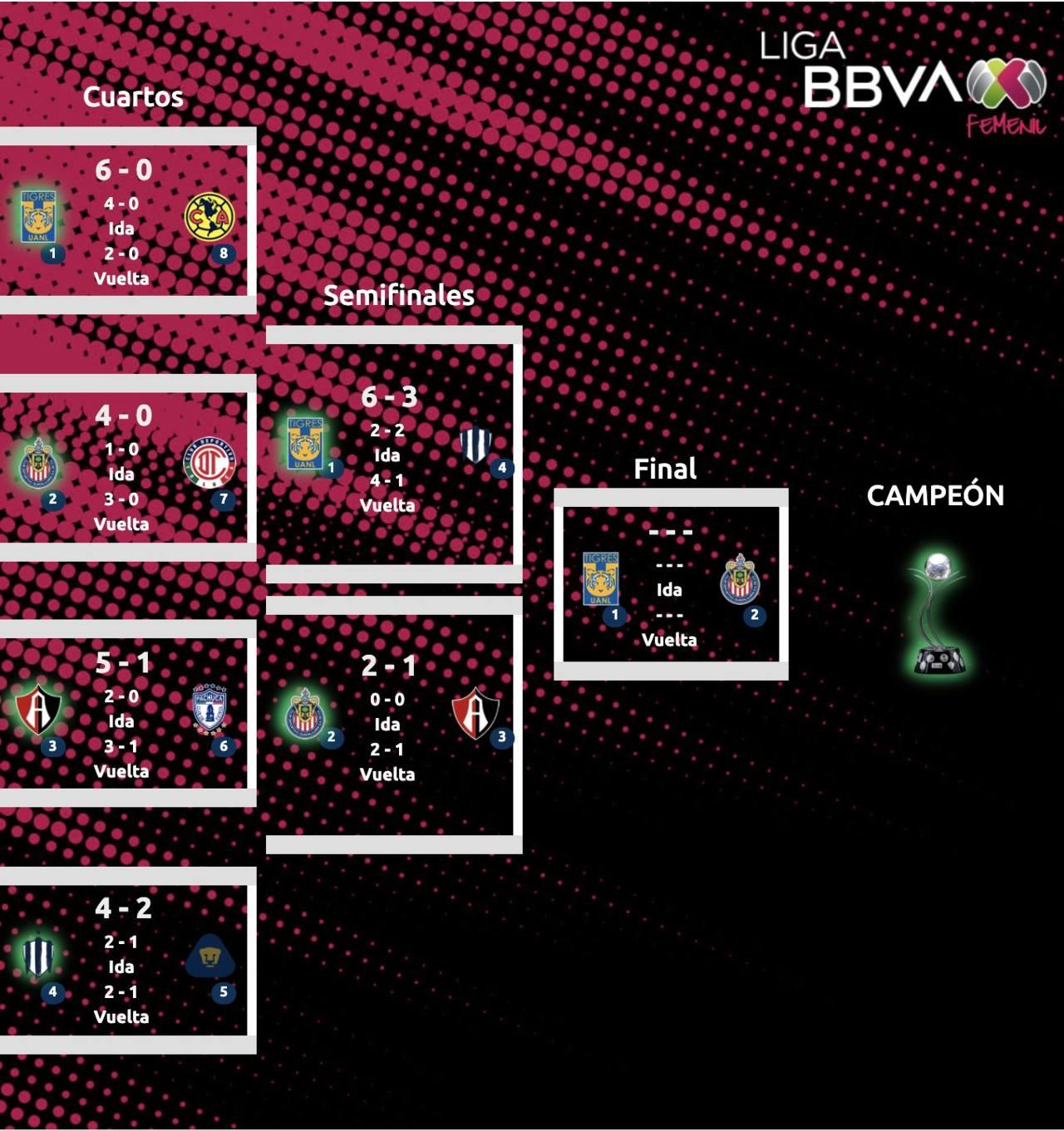 Liga BBVA MX Femenil final Tigres Chivas horarios