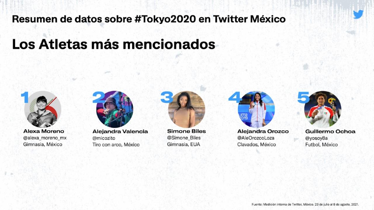 Alexa Moreno twitter mexico tokyo 2020