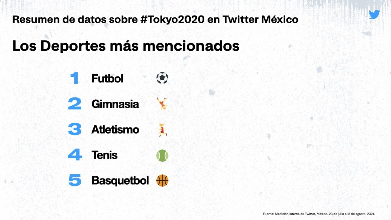 calendario tokyo 2020 twitter deportes