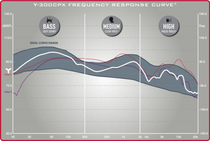frequency_curve_y-300cpx